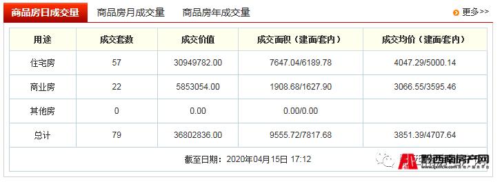 4月15日兴义市商品房网签62套,住宅均价4562/㎡